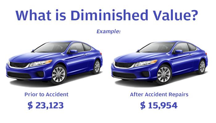 Vehicle Diminished Value Vehicle Ideas